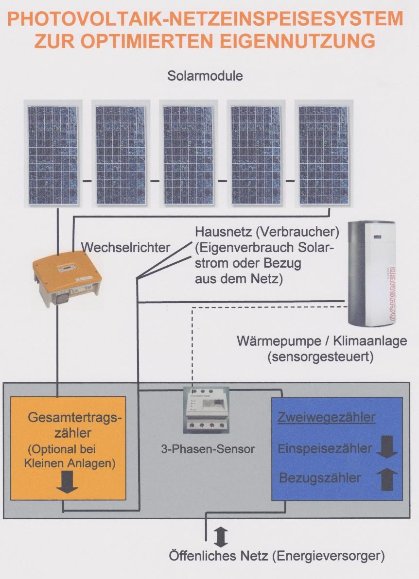Photovoltaik klimaanlage